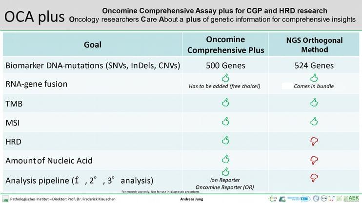 Oncomine-comprehensive-assay-plus-cgp-hrd-table-2